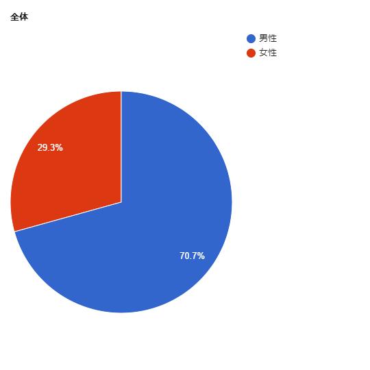 芥川賞の女性作家の割合グラフ