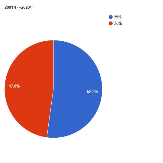 2001年~2020年の芥川賞の女性作家の割合グラフ