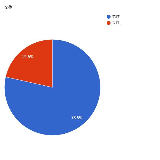 直木賞受賞作中の女性作家の割合