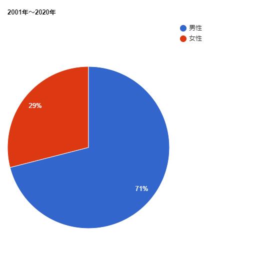2001年~2020年の直木賞受賞作家の男女比